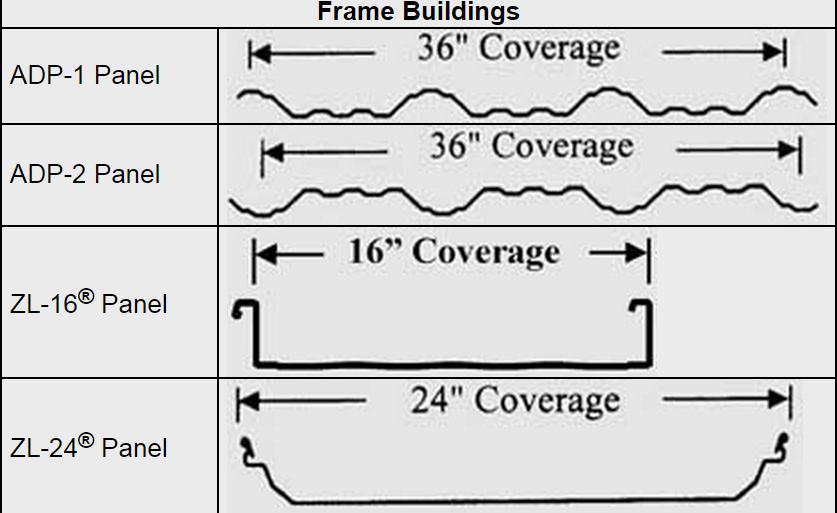 FrameBuildingsPanelCoverage